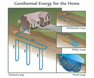 One of the most efficient heating and cooling systems can be found beneath  your feet. An earth coupled heat pump uses the Earth's natural insulating  energy ...